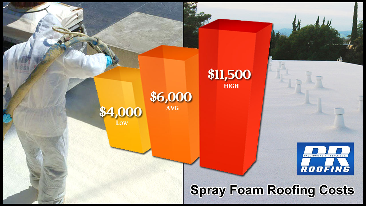 Spray Foam Roofing Costs