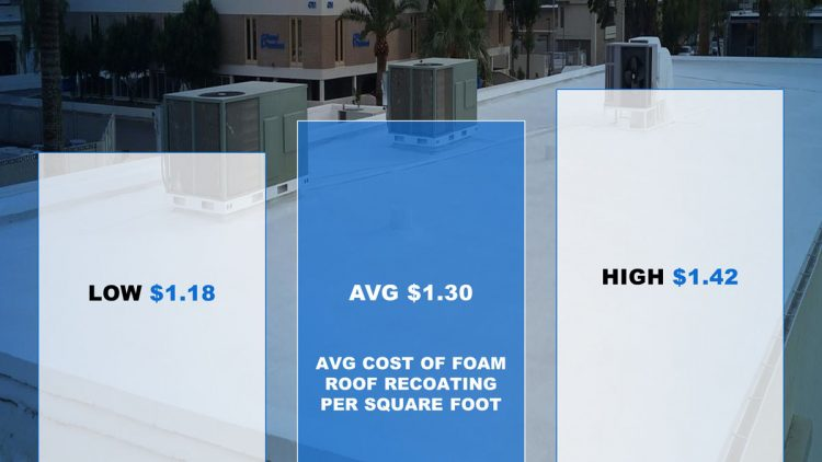 Foam Roof Recoating Cost 2019 Paul S Roofing